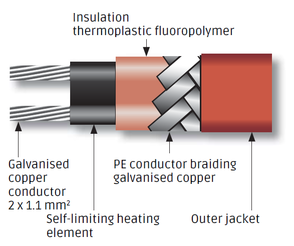 Analytical Heating Hose With Self Limiting Power